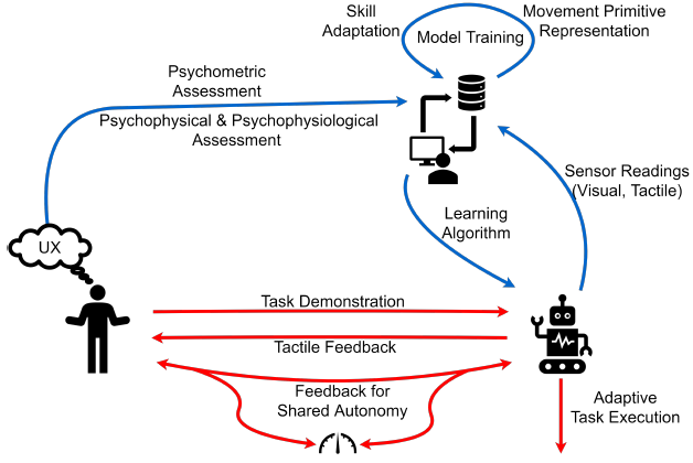 Interactive Human-Robot Skill Transfer: A Review of Learning Methods and User Experience
