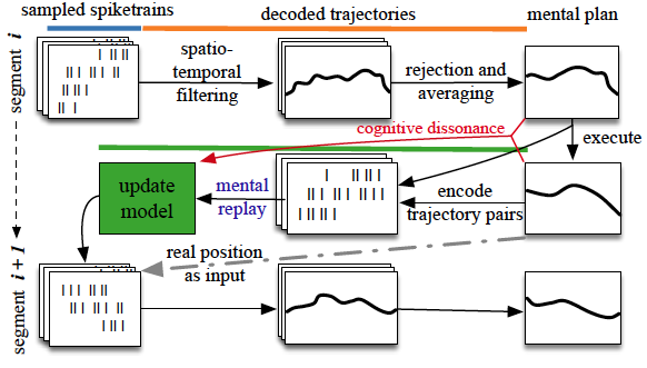 Online Learning with Stochastic Recurrent Neural Networks using Intrinsic Motivation Signals