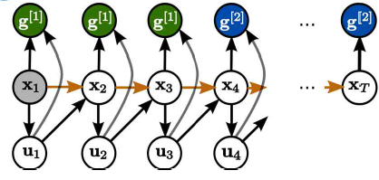 Learned graphical models for probabilistic planning provide a new class of movement primitives