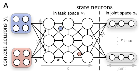 Deep Spiking Networks for Model-based Planning in Humanoids