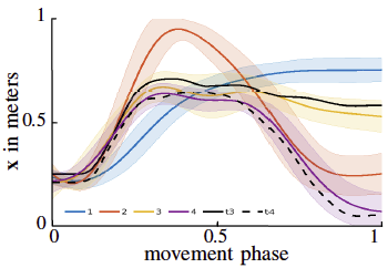 A Comparison of Distance Measures for Learning Nonparametric Motor Skill Libraries