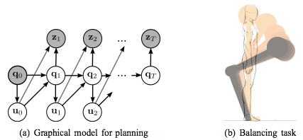 A study of Morphological Computation by using Probabilistic Inference for Motor Planning