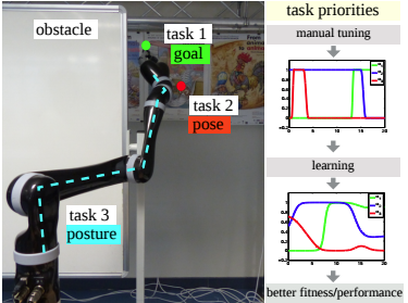 Learning soft task priorities for control of redundant robots