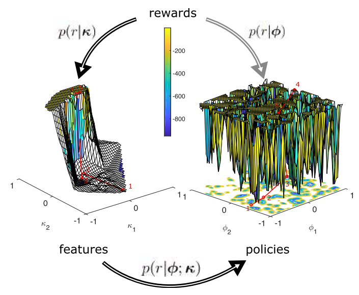 Learning Hierarchical Acquisition Functions for Bayesian Optimization