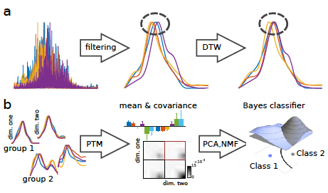 Learning Probabilistic Features from EMG Data for Predicting Knee Abnormalities