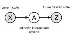 Biologically inspired motor skill learning in robotics through probabilistic inference