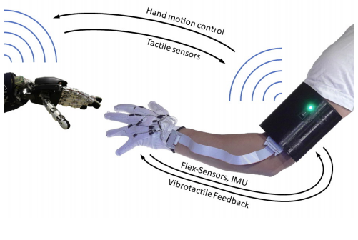 A Low-cost Sensor Glove with Vibrotactile Feedback and Multiple Finger Joint and Hand Motion Sensing for Human-Robot Interaction
