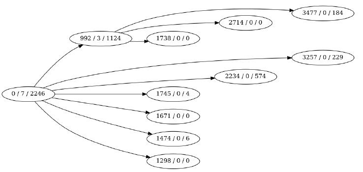 Self-Programming Mutation and Crossover in Genetic Programming for Code Generation