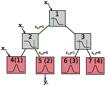 Probabilistic Models for Learning the Dynamics Model of Robot