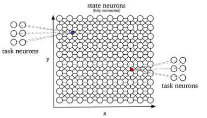 Nonparametric deep neural networks for movement planning