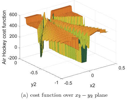 HIBO: Hierarchical Acquisition Functions for Bayesian Optimization