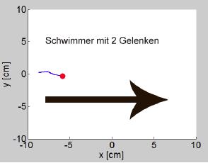 Ein Vergleich von Lernalgorithmen für Parametersuche im hochdimensionalen Raum